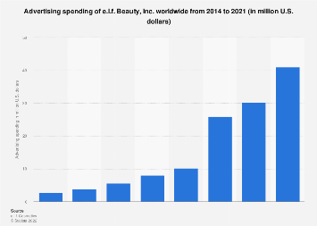 Global advertising spending of e.l.f. 2014-2016