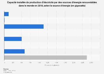 Capacité mondiale de production d'électricité renouvelable en 2018, par source