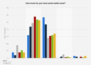 Survey on trust in social media news in Norway 2017, by respondent group