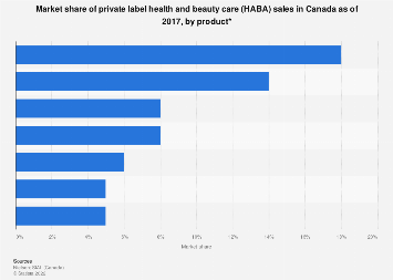 Share of private label health and beauty market in Canada 2017, by product