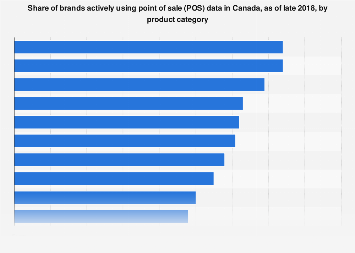 Point of sale data use by brands in Canada 2018, by product category
