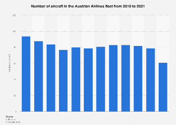 Number of aircraft in the Austrian Airlines fleet 2010-2016