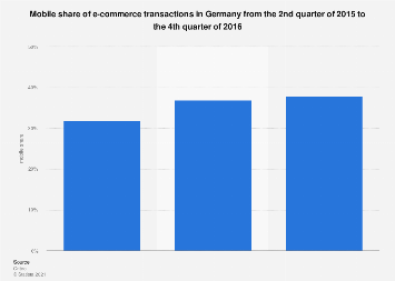 Germany: mobile commerce share of online commerce transactions 2015-2016