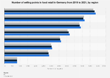 Selling points in German food retail from 2017-2019, by region