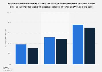 Courses et alimentation : comportement des consommateurs en France 2017, selon sexe