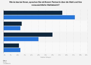 Umfrage zum Wählen in einer Beziehung in Deutschland im Jahr 2017 nach Geschlecht