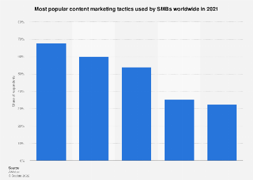 SMB marketers who plan to increase the usage of selected content types worldwide 2017