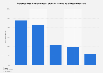 Mexico: favorite national first division soccer teams in 2017