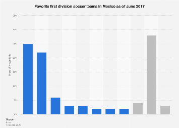 Mexico: favorite first division soccer teams in 2017