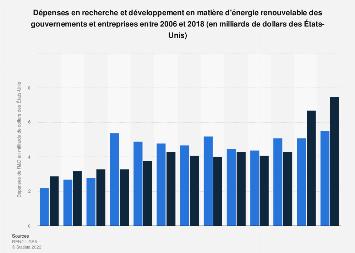 Dépenses de R&D en énergie renouvelable des gouvernements et entreprises 2006-2017