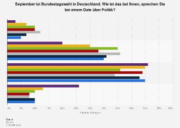 Umfrage zu Politik bei einem Date in Deutschland im Jahr 2017 nach Wahlabsicht