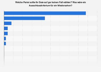 Umfrage zu Parteien, die ein Date nicht wählen sollte im Jahr 2017