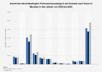 Alkoholbedingte Führerscheinentzüge in der Schweiz nach Dauer in Monaten 2017