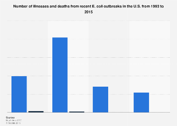 Recent E.coli outbreak illnesses and deaths U.S. 1993-2015