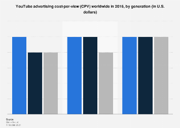 Worldwide YouTube advertising CPV  in 2016, by generation