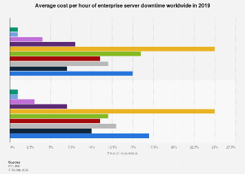 Global hourly enterprise server downtime cost 2017-2018