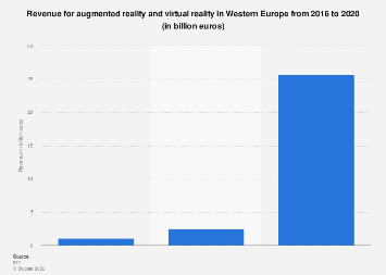 Augmented reality and virtual reality revenue in Western Europe 2016-2020