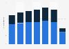 Passenger traffic by route type - Aeroméxico 2014-2017
