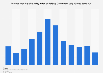 Average monthly air quality index of Beijing, China 2016-2017