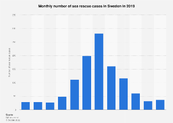 Monthly number of sea rescue cases in Sweden 2017