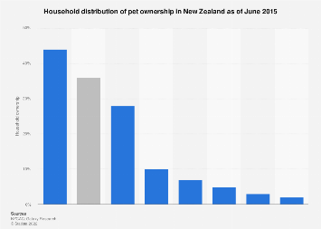 Pet ownership household distribution New Zealand 2015