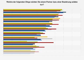 Umfrage zu Dingen die man tun würde in Deutschland 2017 nach Wahlabsicht