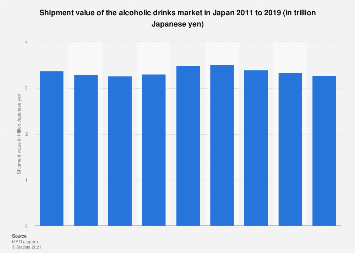 Alcoholic beverages market value Japan FY 2009-2016