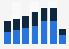 Aeroméxico: revenue 2014-2018, by route type