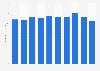 Hair rinses sales volume in Japan 2012-2017