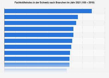 Fachkräftebedarf in der Schweiz nach Branchen 2017
