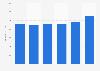 Net sales of Paulig Group 2014-2018