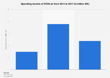 Operating income of WOW air 2015-2017