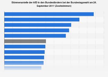 Stimmenanteile der AfD in den Bundesländern bei der Bundestagswahl 2017