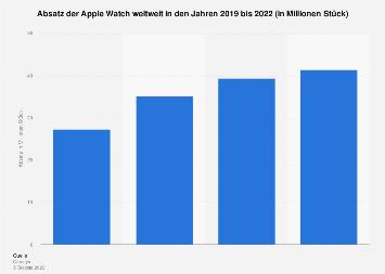 Prognose zum weltweiten Absatz der Apple Watch 2018