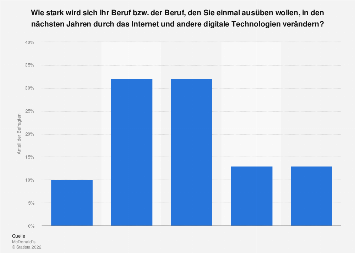 Umfrage zu Auswirkungen der Digitalisierung auf den Beruf in Deutschland 2017