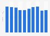 Hair tonic sales volume in Japan 2012-2017
