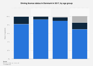 Driving license status in Denmark 2017, by age group