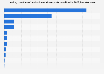 Brazil: wine export value share 2018, by destination country