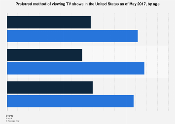 Ways of watching TV shows in the U.S. 2017, by age