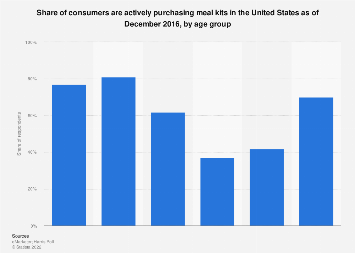 U.S. consumers who purchase meal kits 2016, by age group