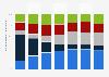 Distribution des boissons avec alcool consommées by type en France 1960-2014