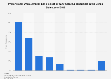 Primary room for Amazon Echo use among consumers in U.S. 2016
