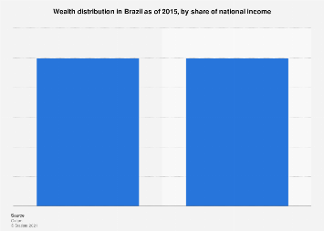 Brazil: wealth distribution 2015, by income share
