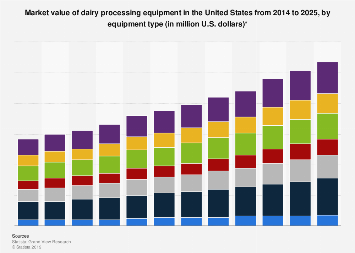 Dairy processing equipment market value in the U.S. 2016, by type