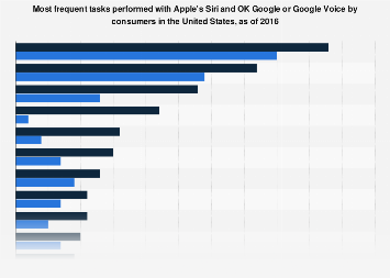 Common tasks done with Siri and OK Google or Google Voice by consumers in U.S. 2016
