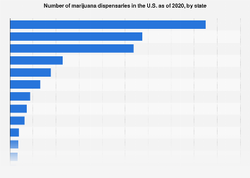 Number of medical cannabis dispensaries open in the U.S. as of 2017, by state