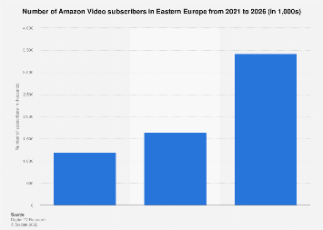 Number of Amazon Video subscribers in Eastern Europe 2016-2022