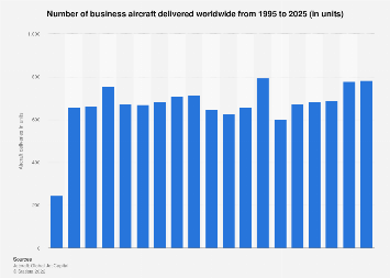 Business aircraft deliveries worldwide 1995-2027
