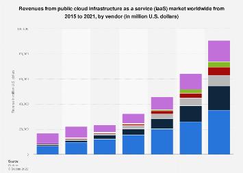 Vendor revenue from the public cloud services IaaS market worldwide 2015-2016