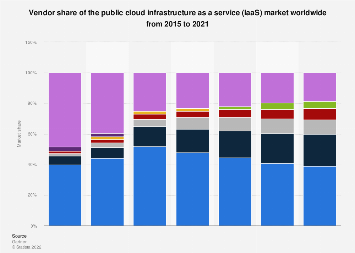 Vendor share from the public cloud services IaaS market worldwide 2015-2016